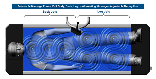 Sidmar's RejuvaWave Hydromassage has a full body mode, offering massage of the legs and spine simultaneously - model - FB200 only