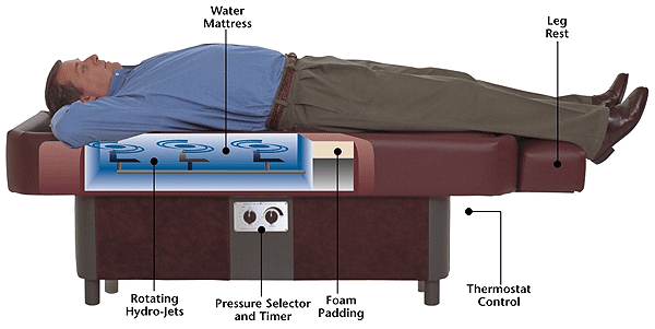 Hydromassage Tables and Dry Hydro-Therapy Tables | Sidmar ...