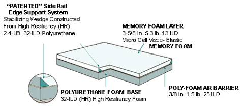 foam mattress construction
